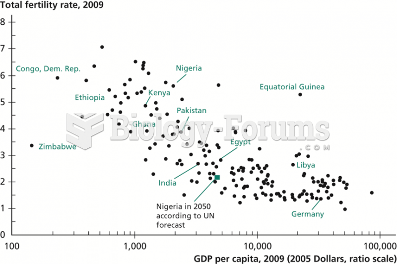 Income per Capita versus Total Fertility Rate