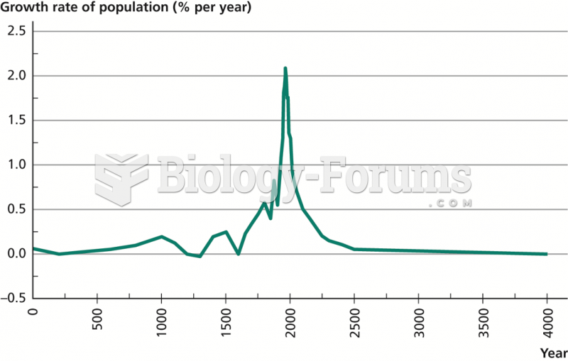 The Great Spike in World Population Growth