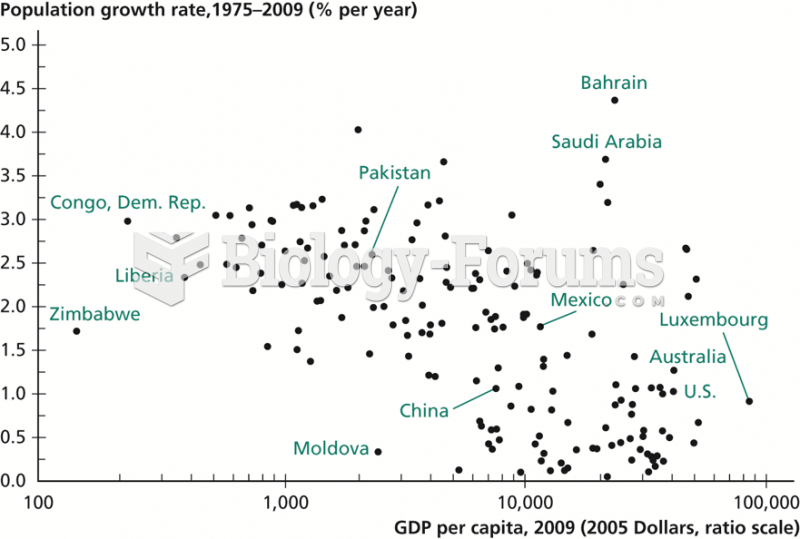 Relationship Between Income per Capita and Population Growth
