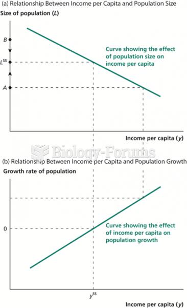 The Malthusian Model