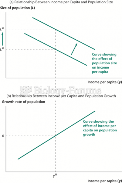 Effect of Productivity Improvement in the Malthusian Model