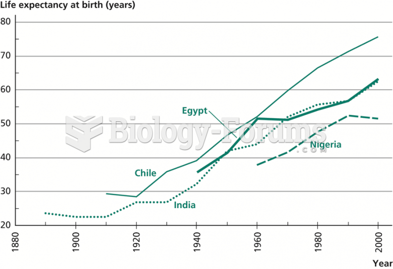 Life Expectancy in Developing Countries