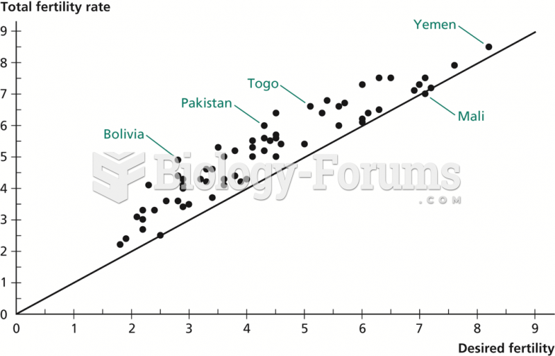 Desired Fertility versus Total Fertility Rate in Developing Countries