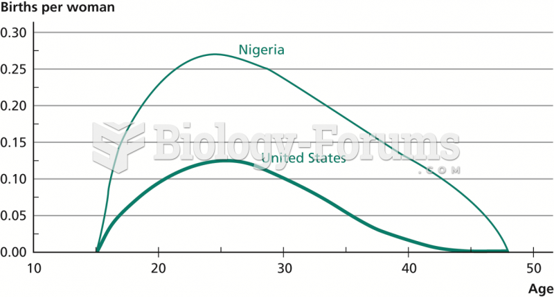 Age-Specific Fertility Rates