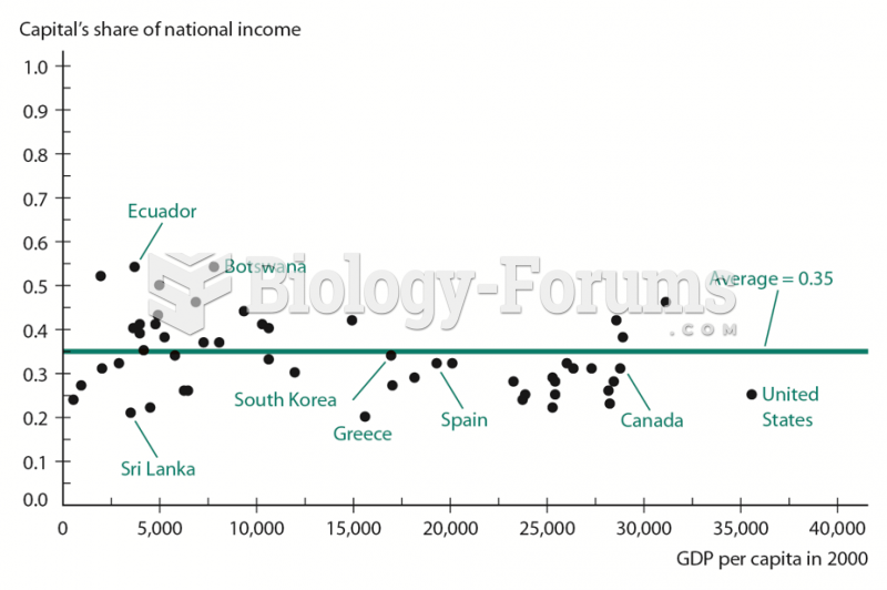 Capital's Share of Income in a Cross-Section of Countries