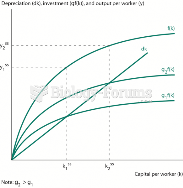Effect of Increasing the Investment Rate on the Steady State
