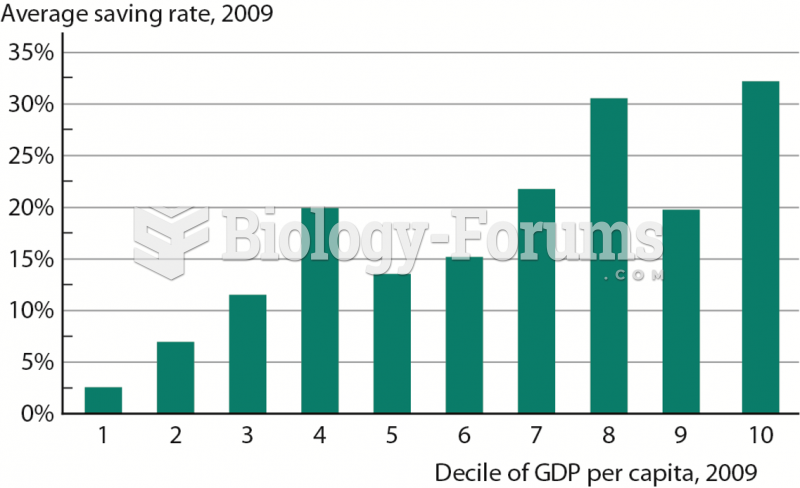 Saving Rate by Decile of Income per Capita