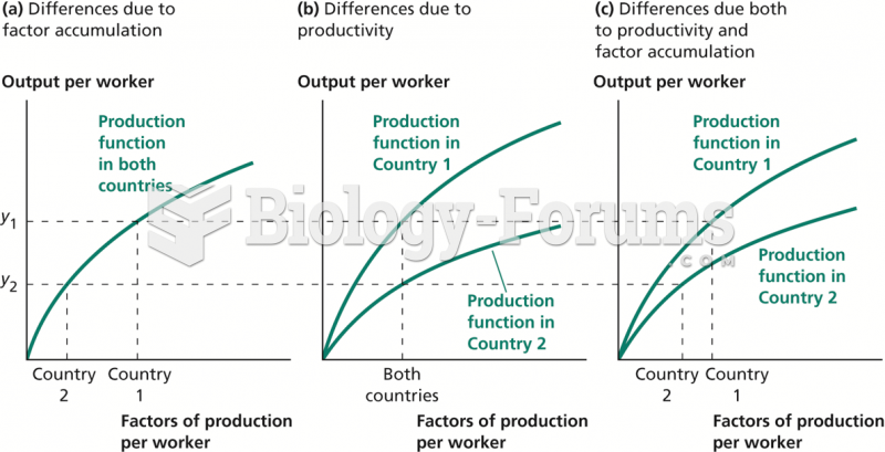 Possible Sources of Differences in Output per Worker