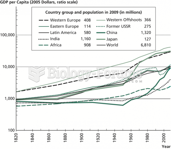 GDP per Capita by Country Group, 1820–2008