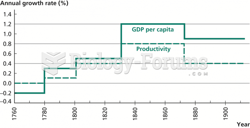 British Output and Productivity Growth, 1760–1913