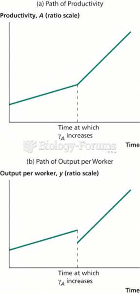 Effect of Shifting Labor into R&D
