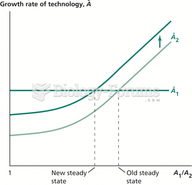 Effect of an Increase in R&D in the Follower Country on the Steady State