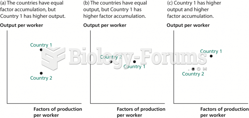 Inferring Productivity from Data on Output and Factor Accumulation
