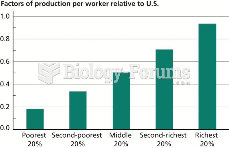 Role of Factors of Production in Determining Output per Worker, 2009