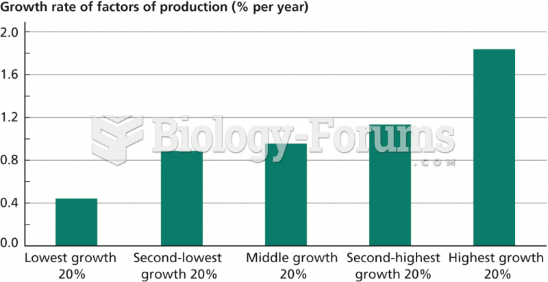 Role of Factors of Production in Determining Growth, 1975–2009