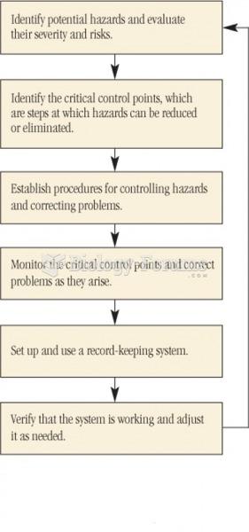 An HACCP System Flowchart