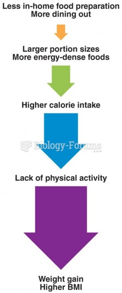 Environmental and Lifestyle Factors of Weight Gain