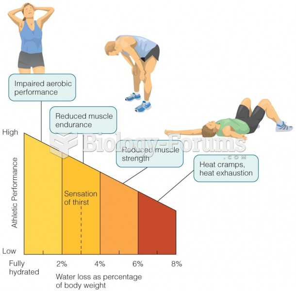 Effects of Dehydration on Exercise Performance