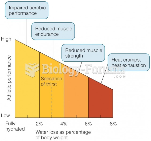 Fluid Intake Affects Fitness and Performance