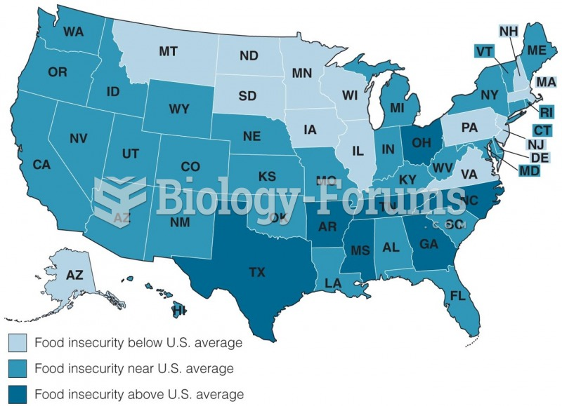 Prevalence of Food Insecurity in the United States