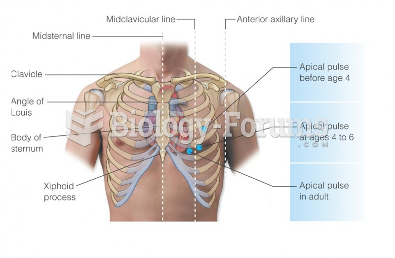 Location of the apical pulse in a child under age 4, a child ages 4 to 6, and an adult
