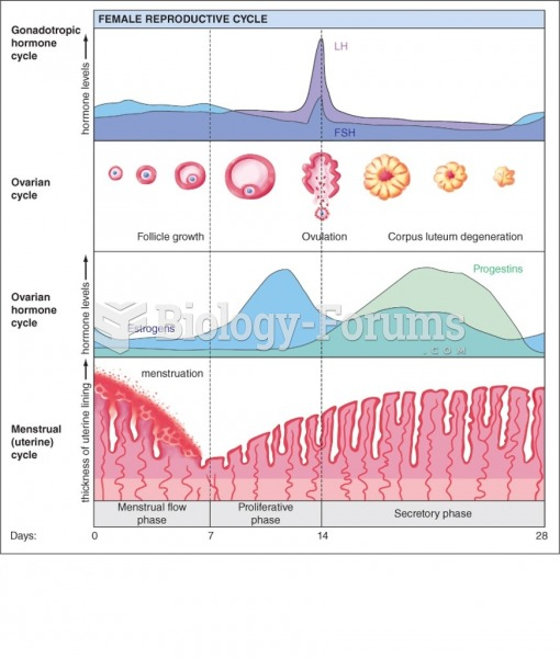 Hormonal change during ovulation and urinear cycles