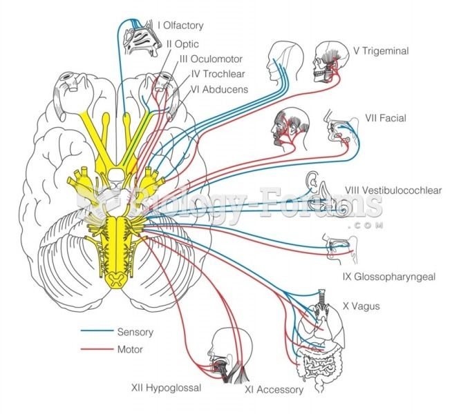 Cranial nerves and their target regions. (Sensory nerves are shown in blue; motor nerves, in red.)