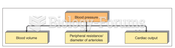 Primary factors affecting blood pressure