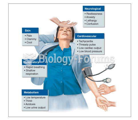 System of a patient in shock