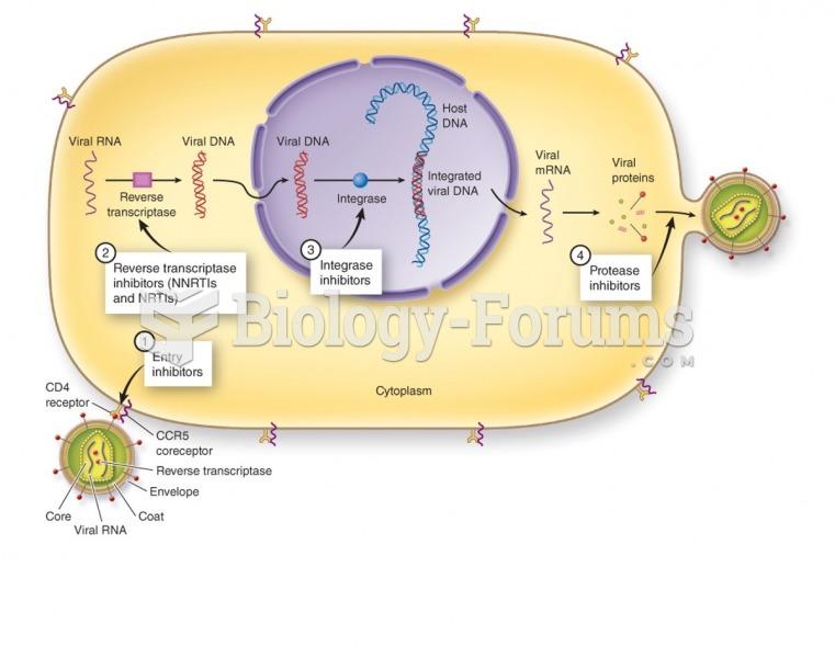 Replication of human immunodeficiency virus