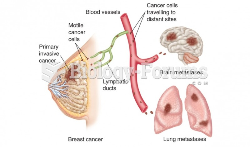 Invasion and metastasis by cancer cells