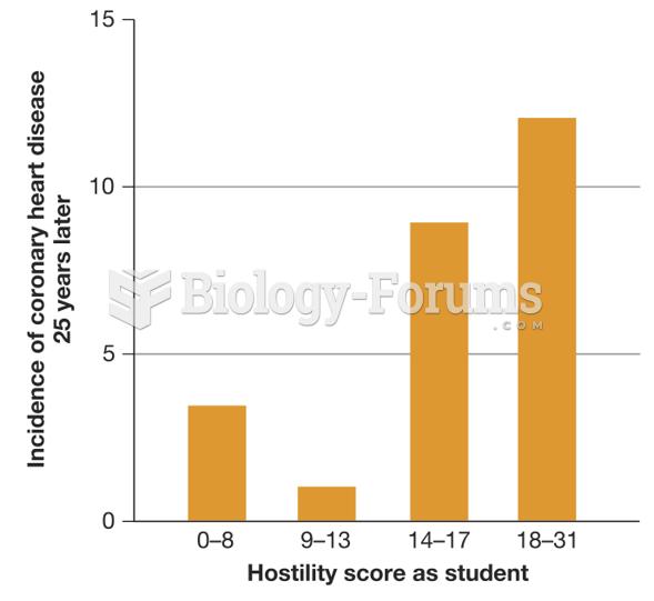 Hostility and Heart Disease