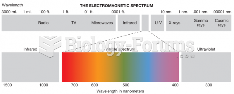 The Visible Spectrum of Electromagnetic Energy
