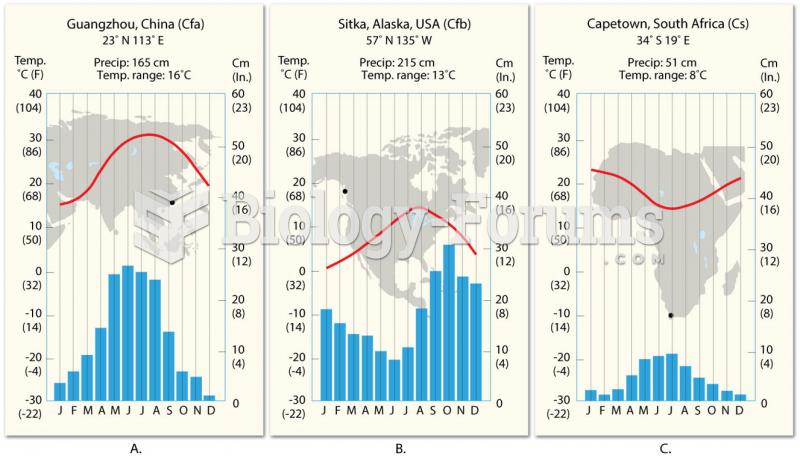 Comparison of C-type Climates