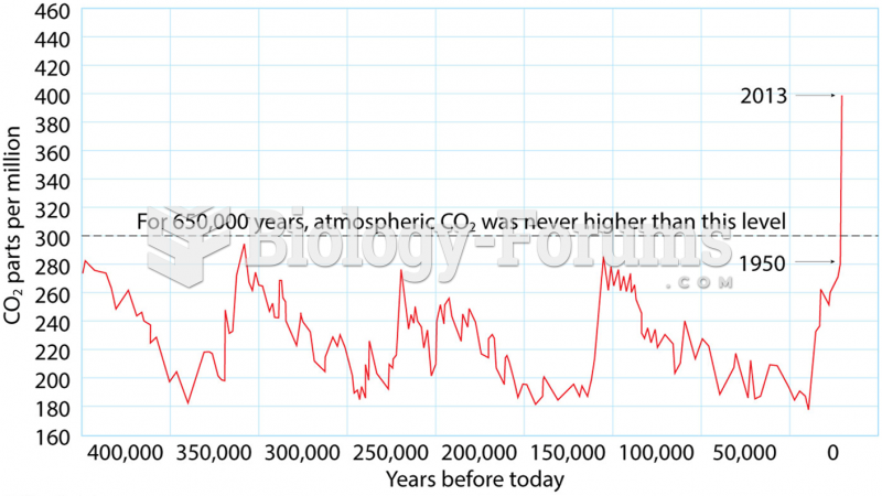 Carbon Dioxide Concentrations for 400,000 years