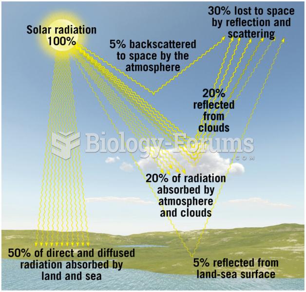 Average Distribution of Incoming Solar Radiation