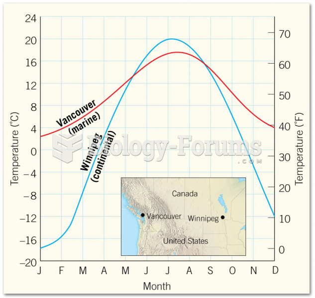 Mean Monthly Temperatures for Two Locations in Canada