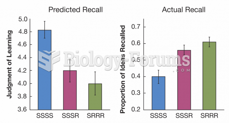 Effects of Retrieval Practice on Predicted and Actual Memory Performance
