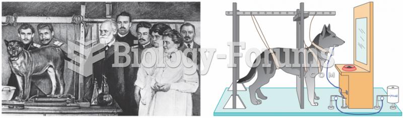 Pavlov's Method