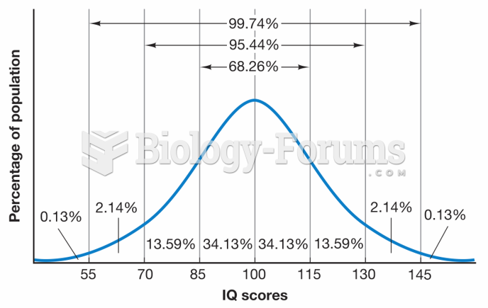 Expected Distribution of IQ Scores