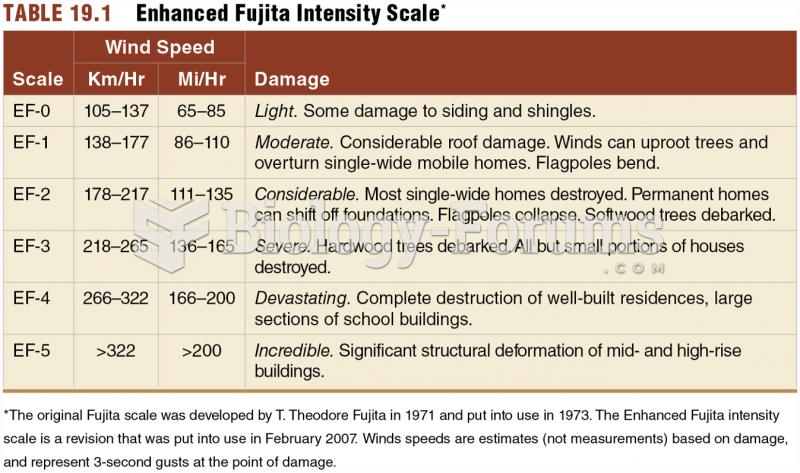 Tornado Intensity – Enhanced Fujita Scale