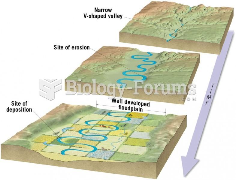 Erosional Floodplain Development
