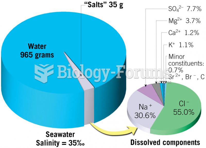 Dissolved Components in Seawater