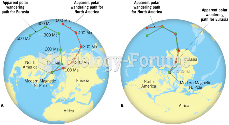 Polar wandering paths for Eurasia and North America