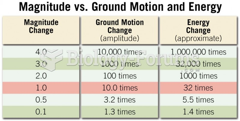 Determining Richter Scale Magnitude