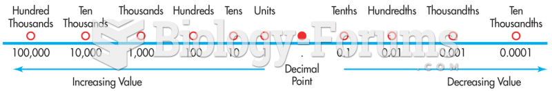 Decimal Values as They Relate to the Location of the Decimal Point
