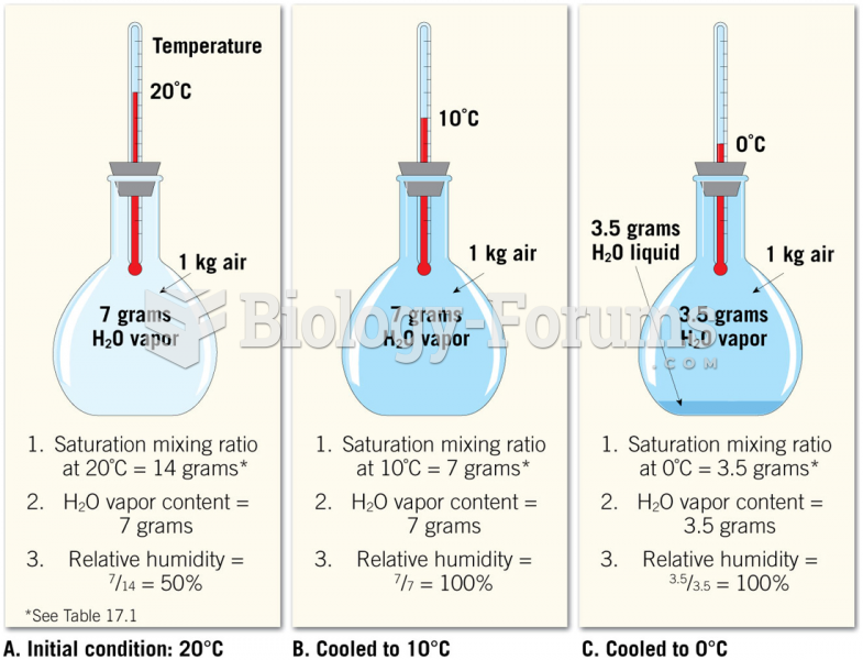 Relative Humidity Changes at Constant Water-Vapor Content