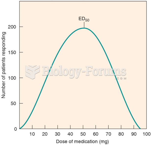 The Frequency Distribution Curve of a Drug