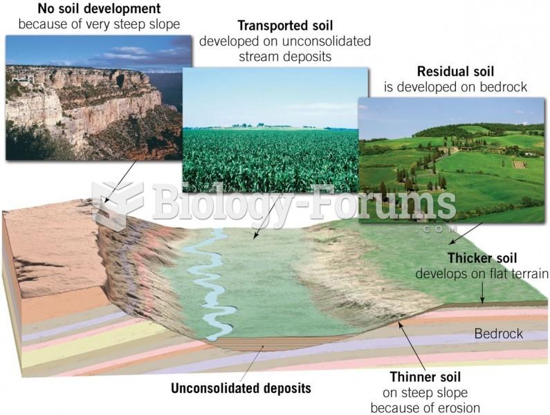 Slopes and Soil Development