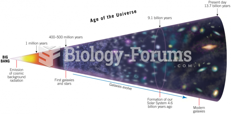 Time Line for Evolution of the Universe